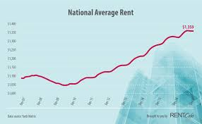 average rent cost 2017 year end rent report las vegas was 2017 s hottest large