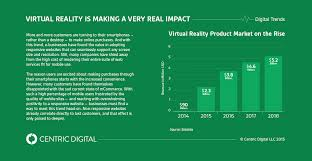 it u0027s time to get serious about virtual reality centric digital