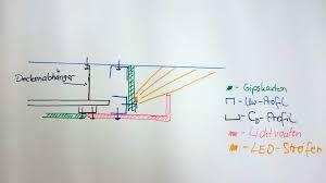 Led Deckenbeleuchtung Wohnzimmer Abgehängte Decke Mit Indirekter Beleuchtung Lichtvouten Selber