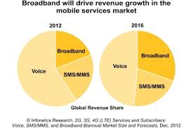 Infonetics Research  Mobile Operators Feeling Pressure from OTT     Business Wire