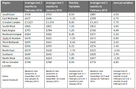 average table rental cost families and sharers take on more tenancies homelet