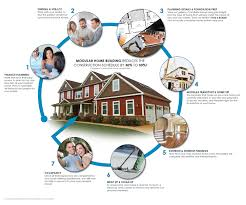 the process modular home builders association