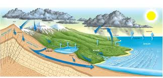 the water cycle pg survival renewable energy