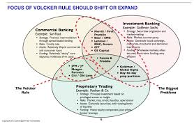 What Is A Road Map A Roadmap Of The Shadow Banks Plus Targeting The Volcker Rule