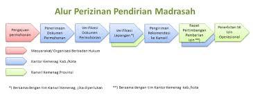 mendirikan yayasan pendidikan islam sistem administrasi madrasah kementerian agama republik indonesia