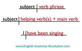 helping verbs u0026 verb phrases
