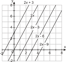 equations of parallel and perpendicular lines ck 12 foundation