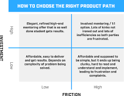 Choose The Simple But Elegant Everything You Ever Wanted To Know About Making Your First Product