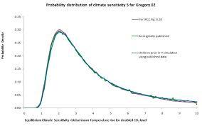 climate sensitivity follow up climate etc