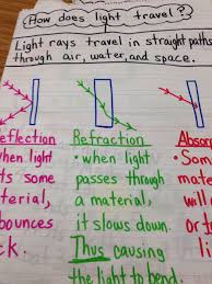 light energy experiments 4th grade image result for activities for reflection grade 4 science light