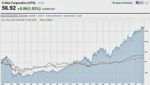 ko stock quote yahoo the brooklyn investor colfax corporation cfx