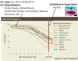 Seeking Ratings Morningstar Ratings Of Target Date Funds Are Obsolete Seeking Alpha