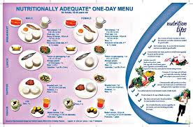 nutritionally adequate one week sample menu for filipinos u2014 foodrecap