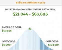 Average Cost To Build A Sunroom Home Town Restyling Creating A Sunroom In Stages Manage Your