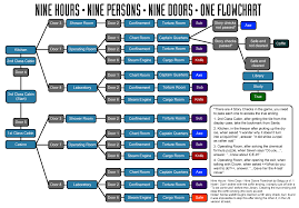 zero escape the nonary games room ending flowchart for pc by