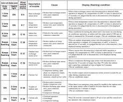 mitsubishi heavy industries ac inverter wall split error codes