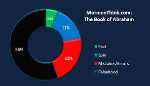 criticism of mormonism websites mormonthink the book of abraham