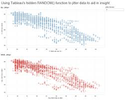 improving jitter plots with the hidden random function in