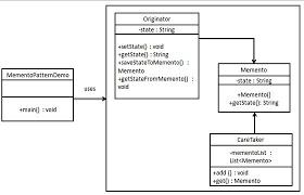 design pattern php là gì design patterns memento pattern