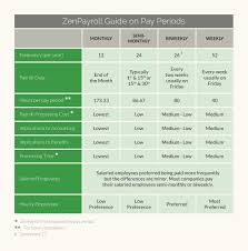 what payroll schedule makes sense for your business guide