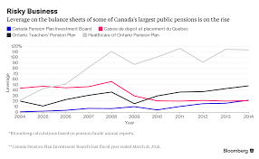 pension pulse canada u0027s highly leveraged pensions