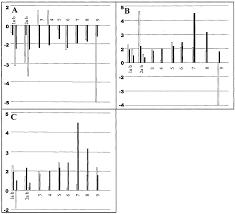 cdna microarray analysis of macroregenerative and dysplastic