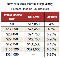 new york state tax table 2016 federal and state tax rates banking like the rich