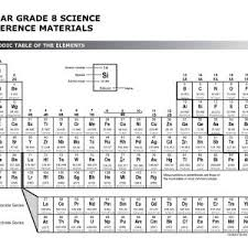 periodic table 6th grade 6th grade periodic table activity new handout fresh worksheets for