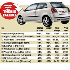 price checker shows drivers best to buy or sell