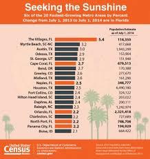 bureau metro census bureau population estimates reveal fasting growing u s