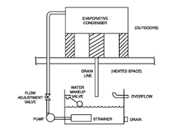 engineering considerations cooling towers closed circuit