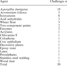 Challenge Used Agents Used In Active Challenge Tests
