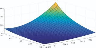 calibrating the equilibrium condition of a new keynesian model