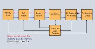 inverter charger supports grid interactive and grid applications