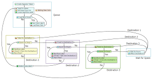 next generation simulation modeling with process flow flexsim