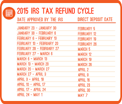 Estimate Tax Refund 2014 by Irs Gov Refund Cycle Chart Socialmediaworks Co