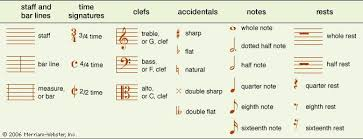 musical notation description systems note symbols