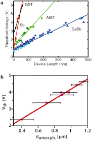 nanoscale phase change materials and devices iopscience