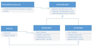 builder pattern in java 8 builder design pattern thejavageek