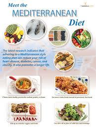 Mediterranean Style Diet Menu Mediterranean Diet Poster 18x24 16 15 Nutrition Education Store