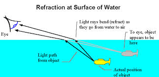 how fast does light travel in water vs air refraction magic making light bend real science and other adventures