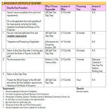 Authorization Letter Meralco Application Malabon Citizen S Charter Malabon City