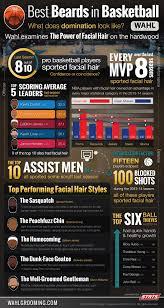 best beards in basketball wahl grooming