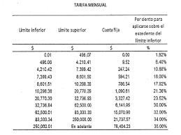 tablas y tarifas isr pagos provisionales 2016 ley del impuesto sobre la renta