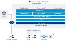 enterprise daas u2013 application services ntt communications global