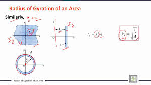 engineering mechanics c7 l4 radius of gyration of an area