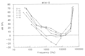 frequency hearing ranges in dogs and other species