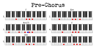 stay u2013 great example of simple chord pattern use piano couture