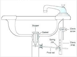 installing kitchen sink how to install kitchen sink plumbing bathroom sink plumbing diagram