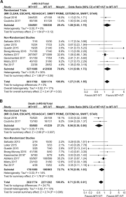 mechanical thrombectomy outcomes with and without intravenous